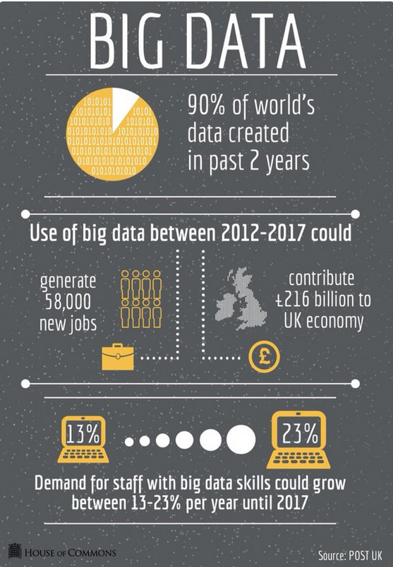 Infographic showing the potential of big data in the UK