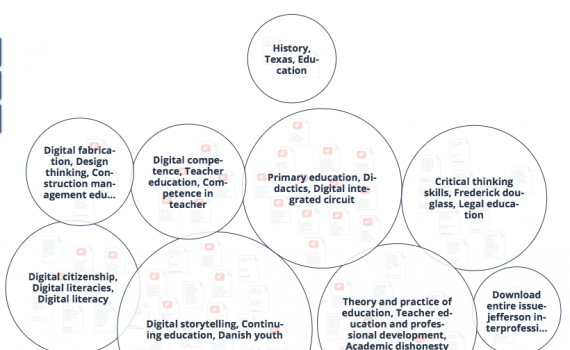 Search results clustered in to circles in an open knowledge map.